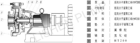 批发uhb-zk型耐磨耐腐蚀氟塑料砂浆泵|氟塑料砂浆泵-上海立申泵业